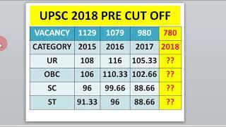 UPSC 2018 EXPECTED CUT OFF || UPSC PRE Exam 2018
