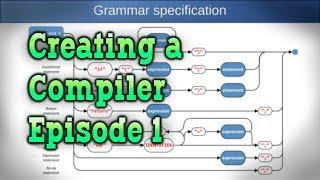 محلل Lexer — كيفية إنشاء مترجم الجزء 1/5 — تحويل النص إلى جملة مجردة شجرة