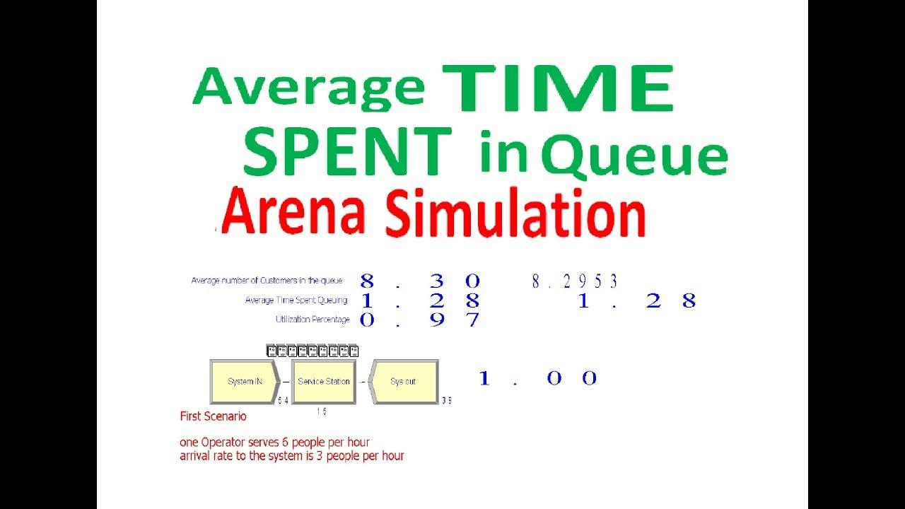 Average Time Spent in Queue Arena Simulation