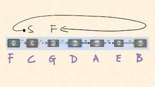 Studies on the major network: RetroProgression1