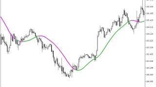 ForexLine Forex MT5 Indicator