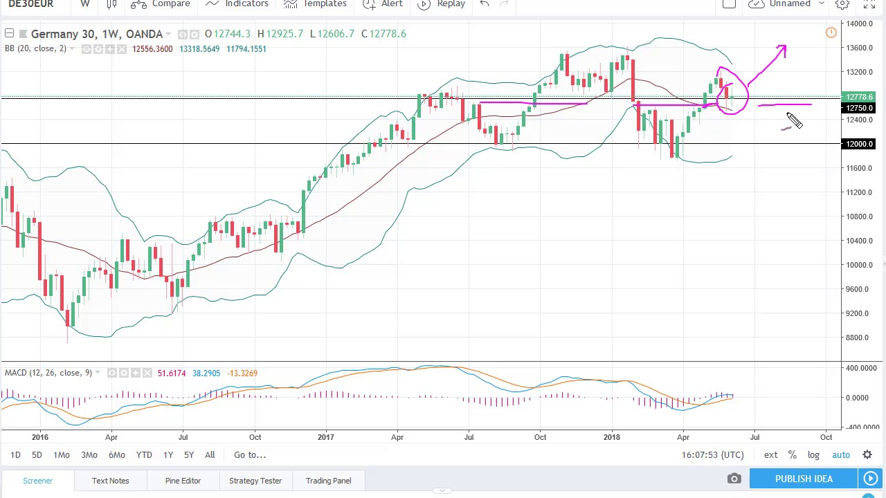 Dax Technical Analysis for the week of June 11, 2018 by FXEmpire com