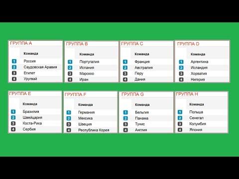 Расклады в группах после 2го тура. Чемпионат мира по футболу 2018. Таблицы, расписание.