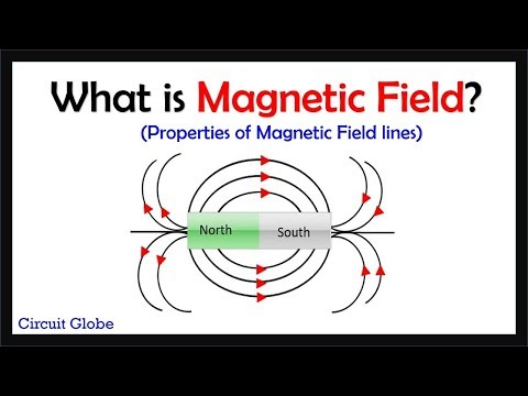 What is Magnetic Field?