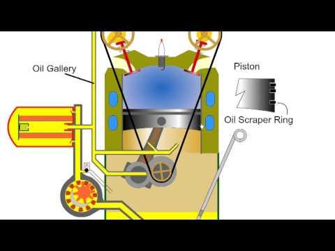 Car Engine Oil Lubrication Automotive Appreciation - Part 9