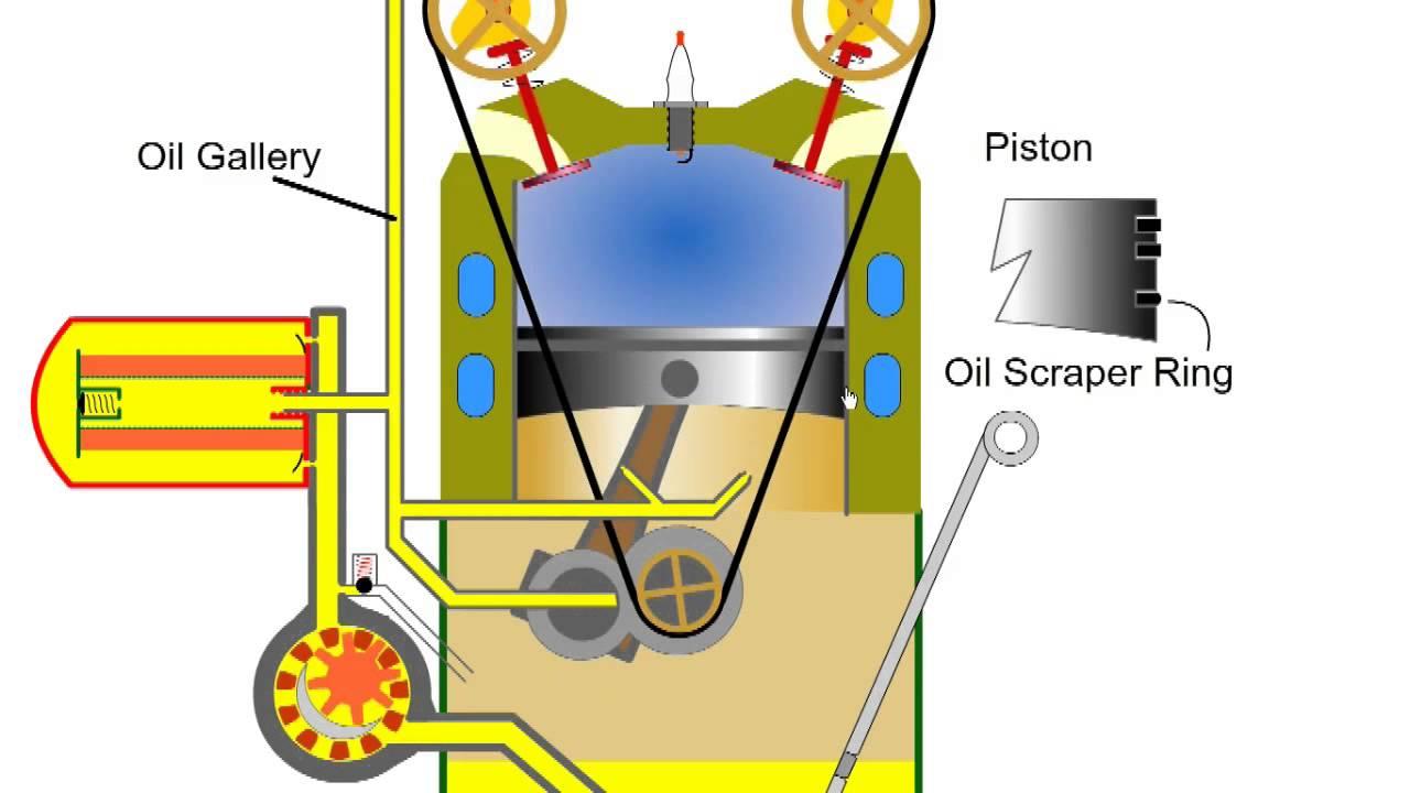 Car Engine Oil Lubrication Automotive Appreciation  Part