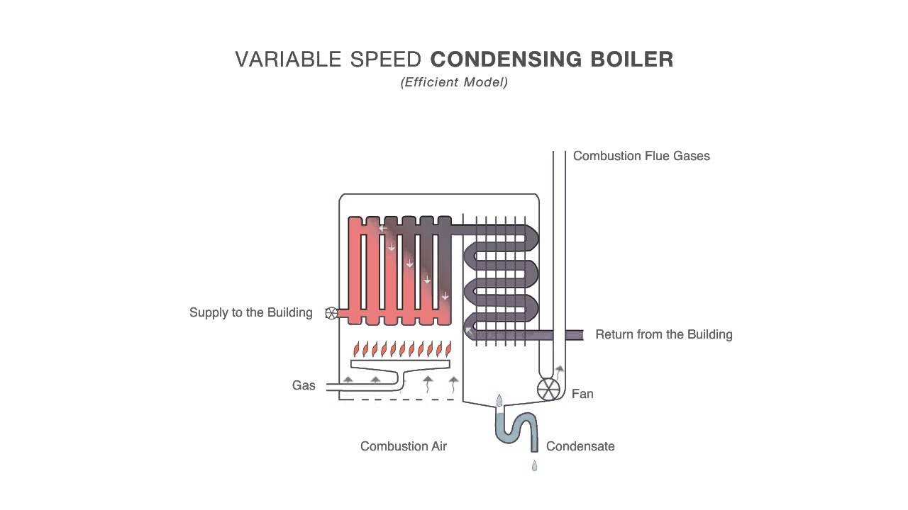 How an Efficient Condensing Boiler Works - YouTube