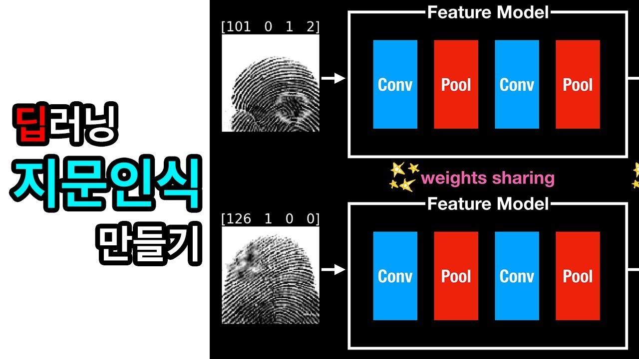 Fingerprint Recognition - Python, Deep Learning