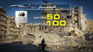 حصيلة عام من التدخل الروسي بسوريا
