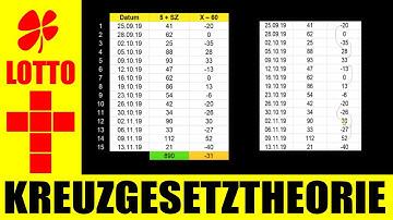 LOTTO 6 aus 49 !!! Mathematik beweist: Betrug mit gebastelte Gewinner in Klasse 3