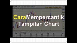 Meta Trader 4 Tutorial Indonesia   Cara Mempercantik dan Mengubah Tampilan Chart Mt4