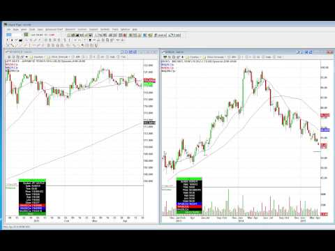 Determining How To Trade Stocks With No Relative Strength (NYSE:KORS)