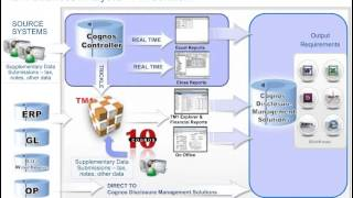 cognos fsr financial performance management and reporting webcast video