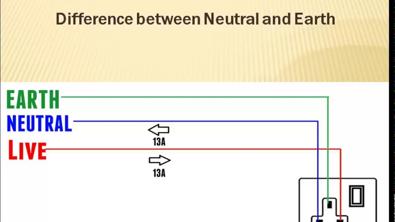 Difference between Live, Neutral and Earth wire? Why we use Earth ...