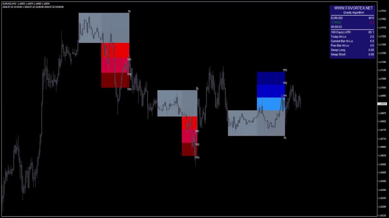 indikator forex terbaik tidak repaint untuk trading simple ...