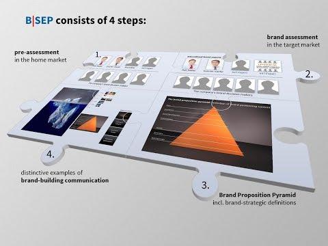 B|SEP - Brand Strategic Evaluation Process