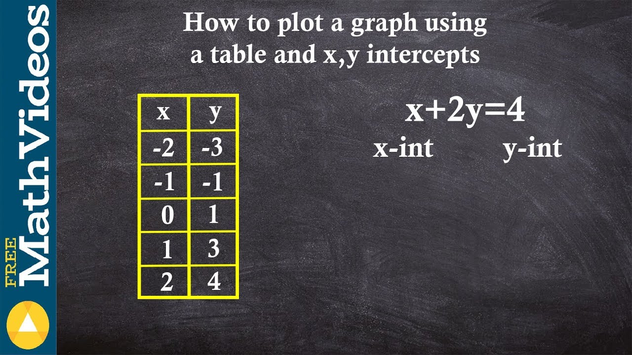 How To Graph Using A Table And Equation X 2y 4 Youtube