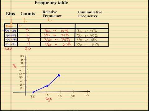 OGive graphs