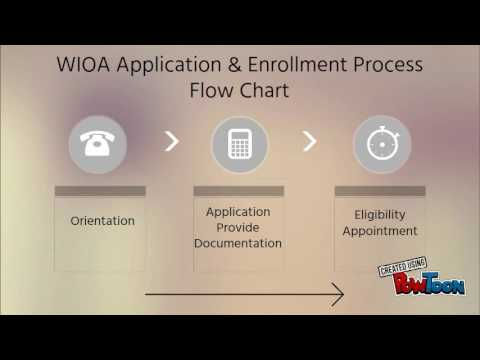 Workforce Innovation & Opportunity Act Orientation