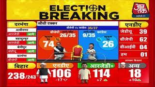 Bihar election Result 2020: सत्ता के लिए स्ट्राइक रेट में BJP सबसे आगे, बाकी पार्टियों का हाल ?