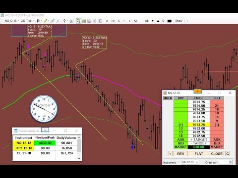 Trading by the book – Love my Entries and Exits daytrading Nasdaq NQ Futures emini