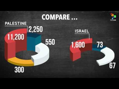 Remembering Israel's 2014 War on Gaza