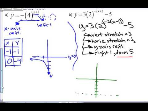 Math 621B Chapter 7 Concept Roundup (Exponents)