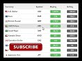 Today open market rates in pakistan/Currency rate today/Exchange rate/