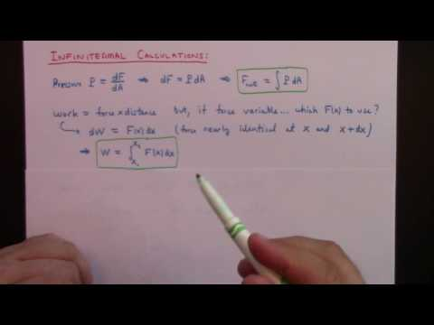 Calculus I in a nutshell, integral as continuous sum, the infinitesimal method