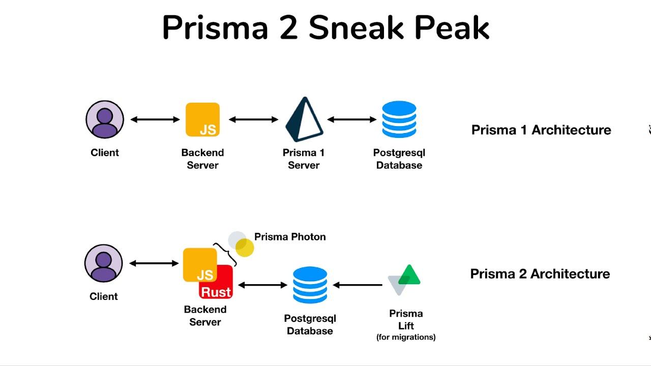 Prisma 2 Sneak Peak- #1 Overview