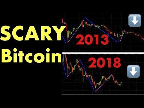 SCARY: Bitcoin 2013 vs Bitcoin 2018