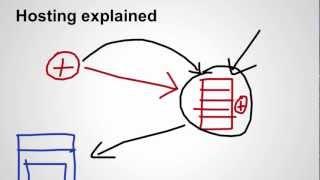 Understanding Web Hosting - How To get Best hosting company