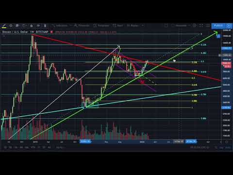 Cryptocurrency technical signals bull market
