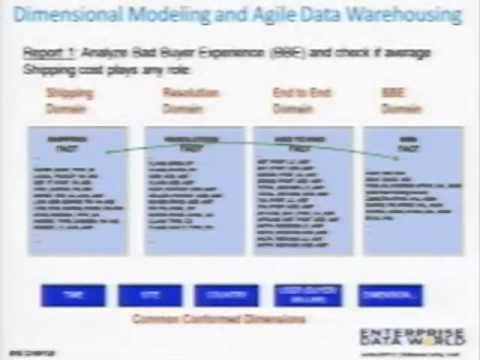 The eBay Metadata Management Global Directory Enables Agile Data Warehousing