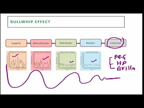 Coordination in Supply Chain - Bullwhip Effect