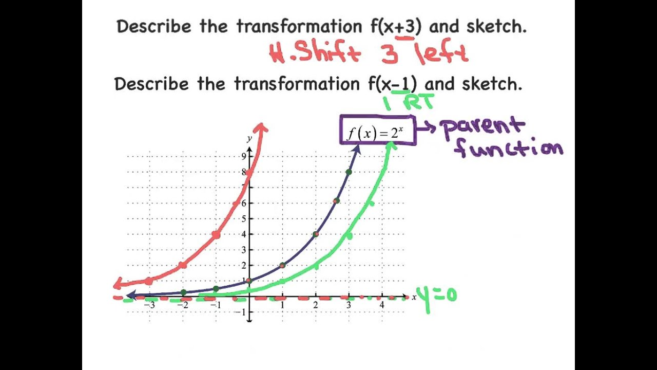 Common Core Algebra 2 - Transformations of Exponential Functions ...