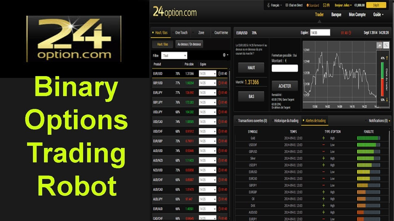 Binary options indepth tutorials