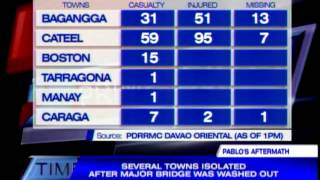 3 Davao Oriental towns remain isolated