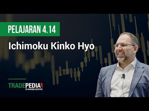 pelajaran-4.14---ichimoku-kinko-hyo