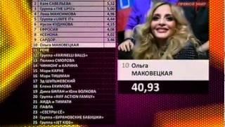 """Результаты Российского конкурса """"Евровидение 2012"""""""