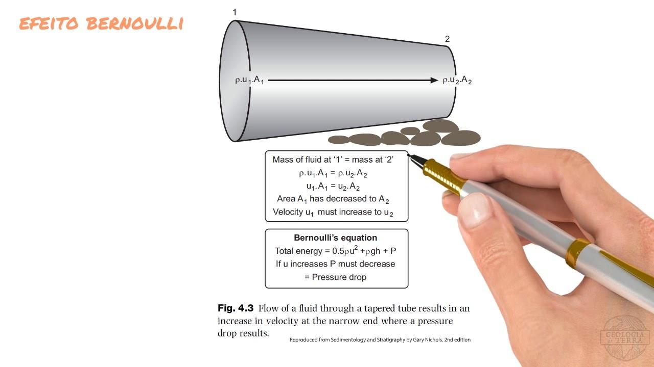 As partculas no fluxo fluido efeito bernoulli diagram de as partculas no fluxo fluido efeito bernoulli diagram de hjulstrom lei de stokes ccuart Images