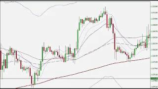Forex Trading Strategy - Day Trading Moving Averages