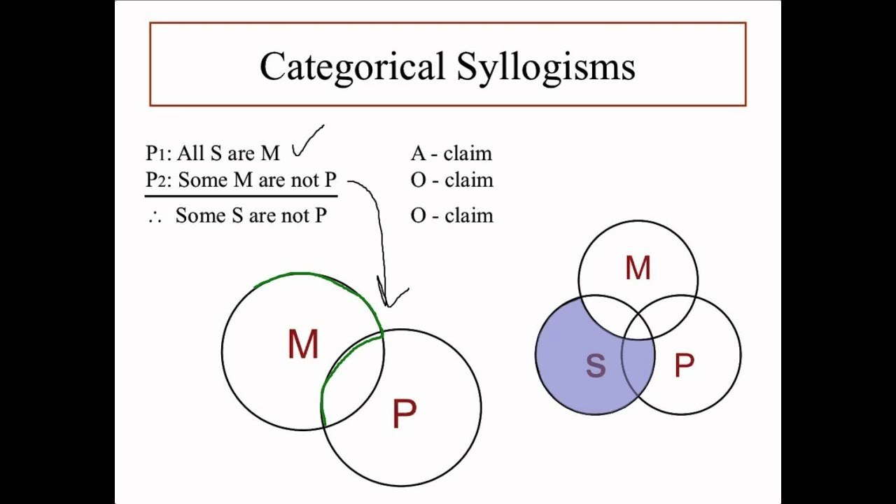 Categorical Syllogism - Pt  2 - Where To Put The X