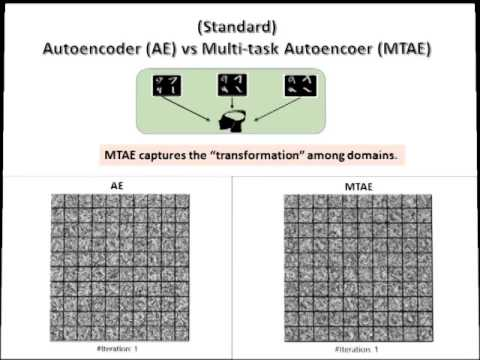 Domain Generalization for Object Recognition with Multi-task Autoencoders (ICCV 2015)