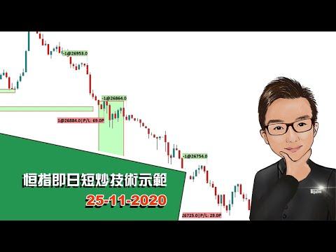 恒指即日短炒技術示範 25-11-2020 - SignalTom投資迷你大學