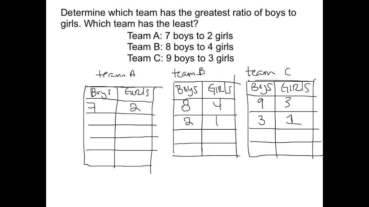 Comparing Ratios Using Ratio Tables