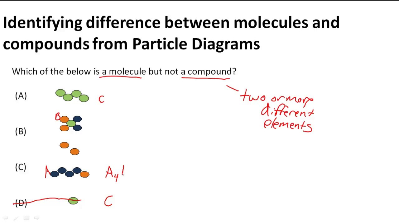 Identifying Difference Between Molecule And Compound Youtube