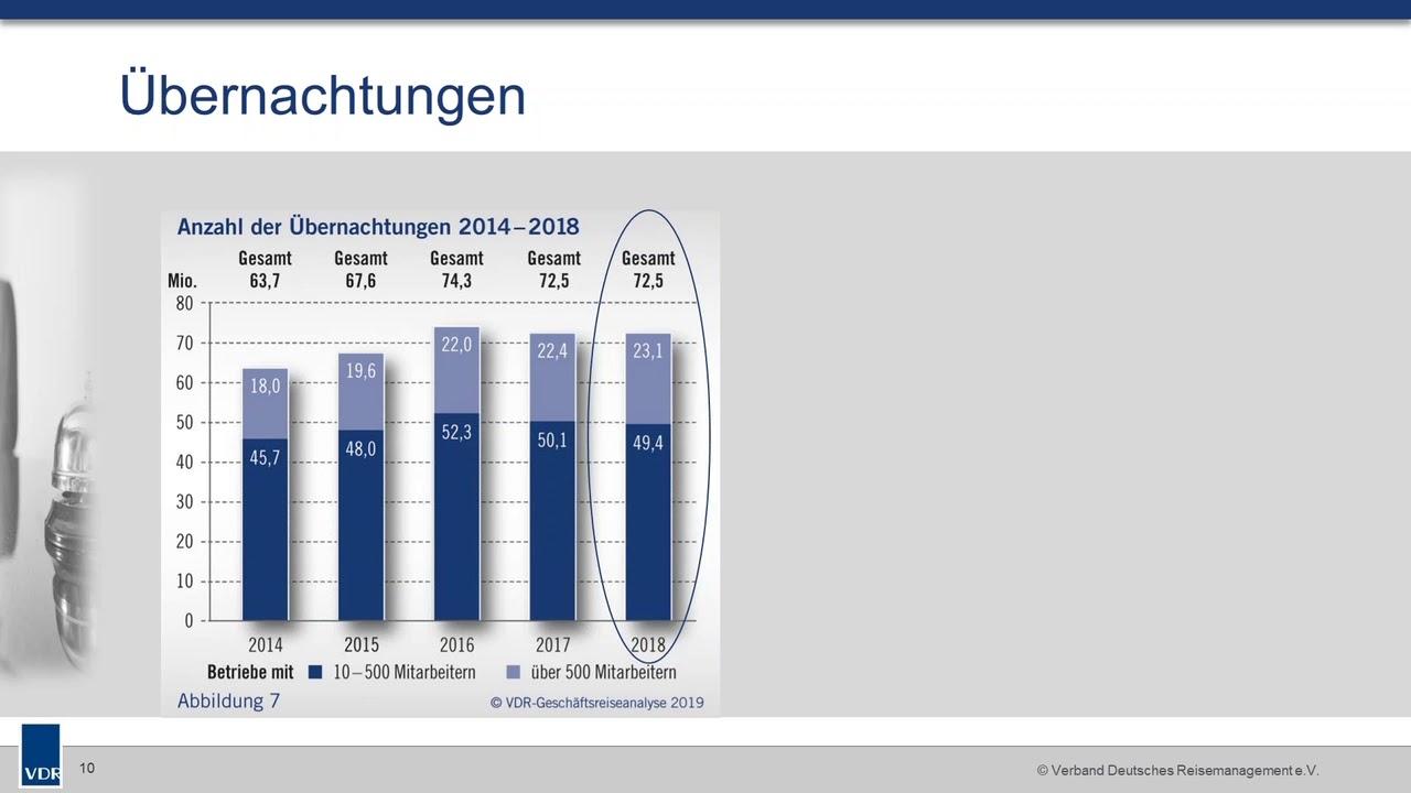 53,5 Milliarden Euro: Ausgaben für Geschäftsreisen erreichen
