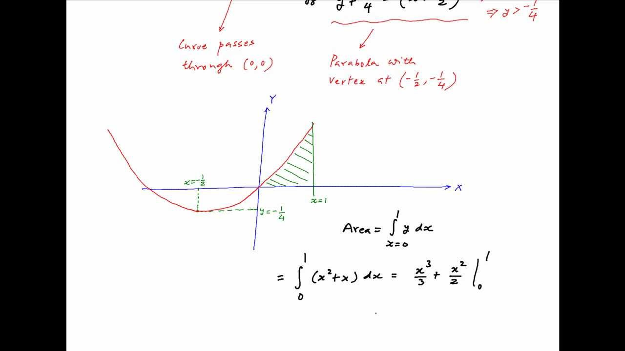 Find The Area Bounded By The Curve Y=f(x), Xaxis And The Line X=1