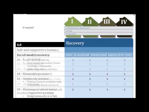 Overview of the NARR Recovery Residence Standard